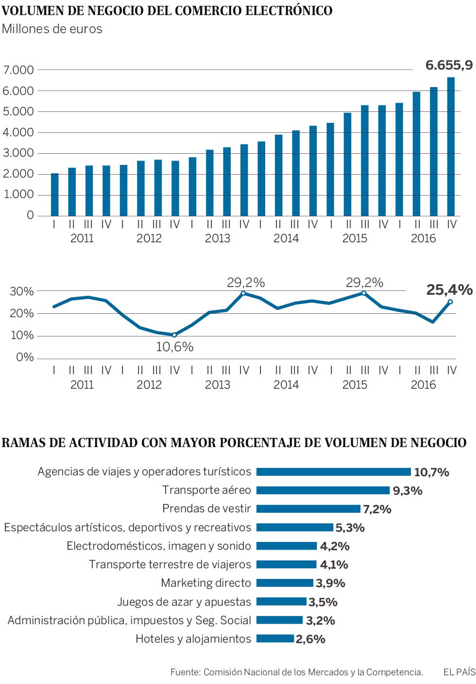 El comercio electrónico se dispara en España y crece un 21