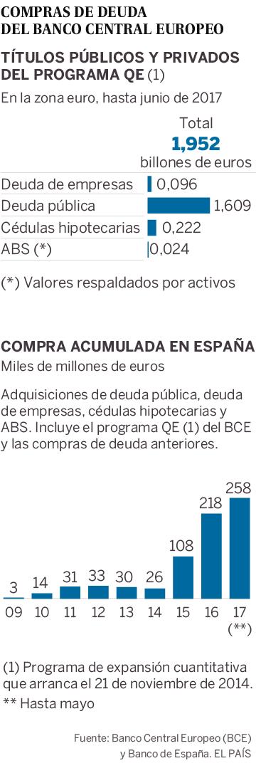 El BCE acumula 10.000 millones de deuda de 15 empresas españolas