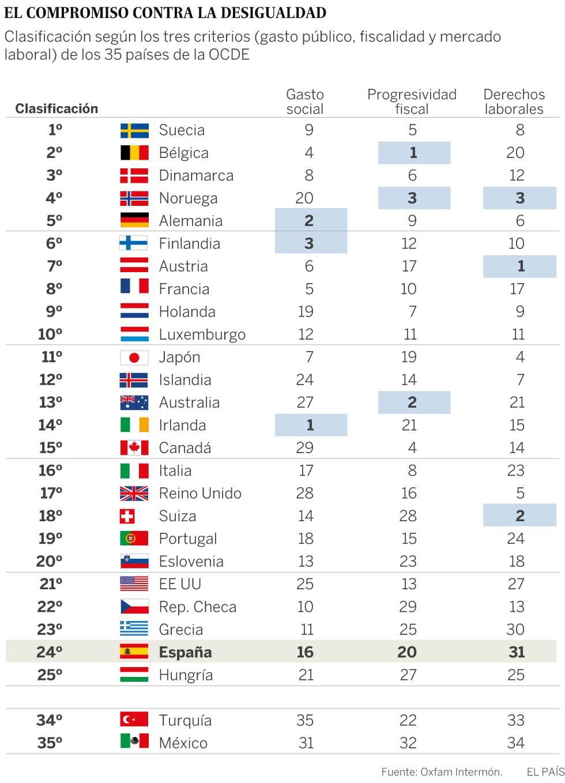 España, a la cola en esfuerzo contra la pobreza de los países desarrollados
