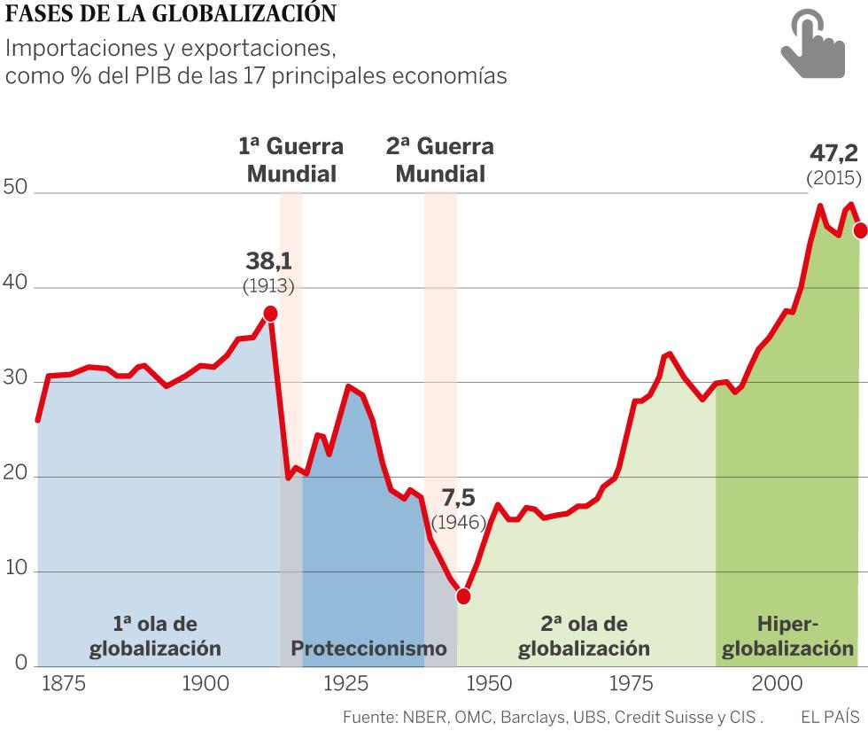 Las sociedades 'enfadadas' redibujan la economía