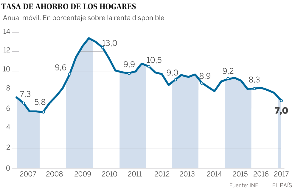 La tasa de ahorro de las familias cae a la mitad del nivel que alcanzó en 2009