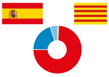 El independentismo catalán y la economía española