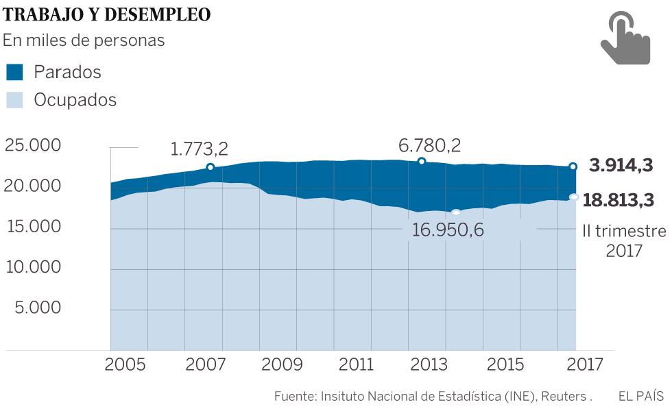 Si el PIB se ha recuperado, ¿por qué no se nota tanto?
