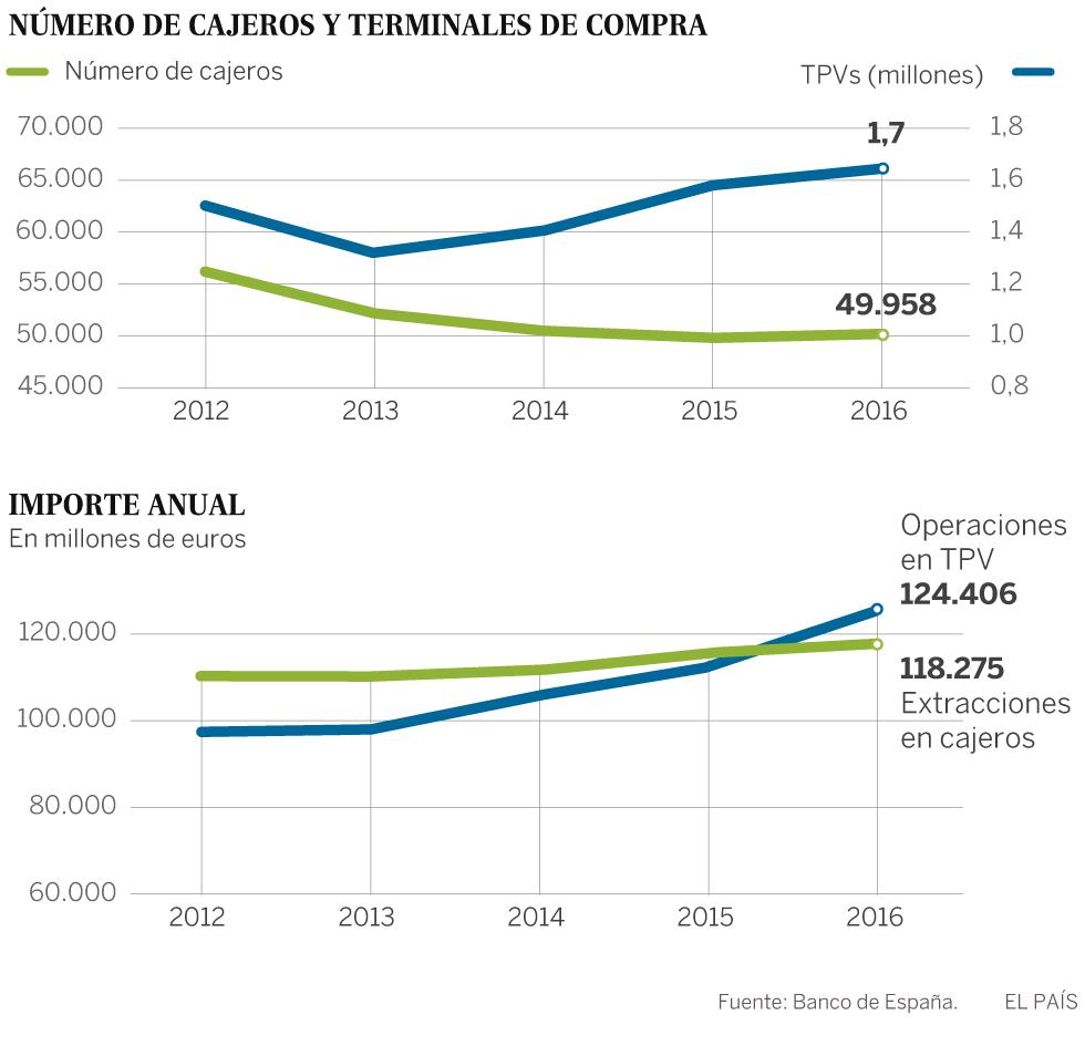 La recuperación dispara la emisión y el uso de las tarjetas de crédito en España