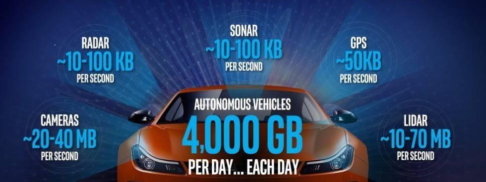 Los coches autónomos procesarán 4.000 GB de datos por día.