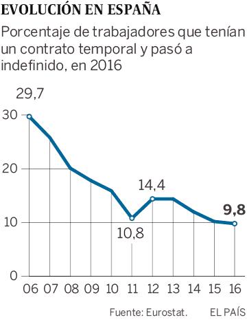 Porcentaje de trabajadores que tenían un contrato temporal y pasó a indefinido en 2016