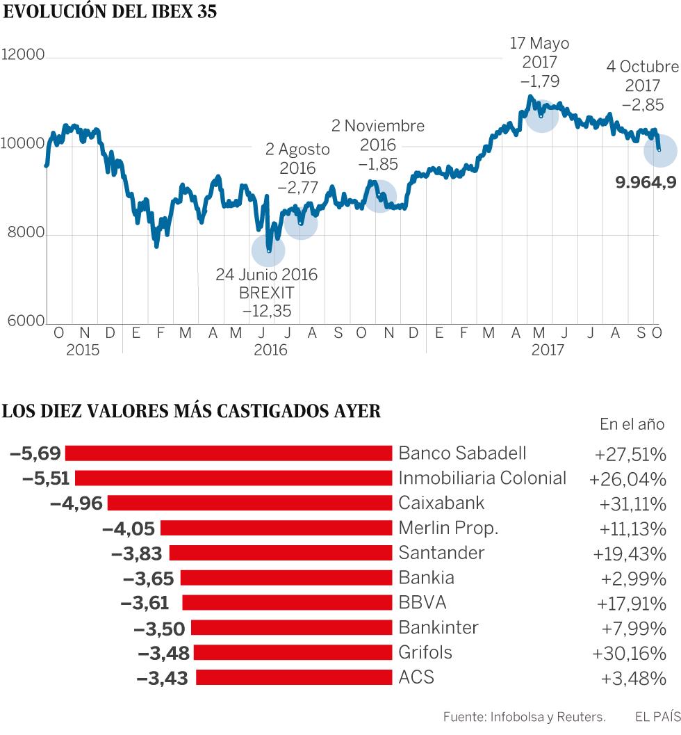 La crisis en Cataluña lleva a la Bolsa española a su mayor caída desde el Brexit