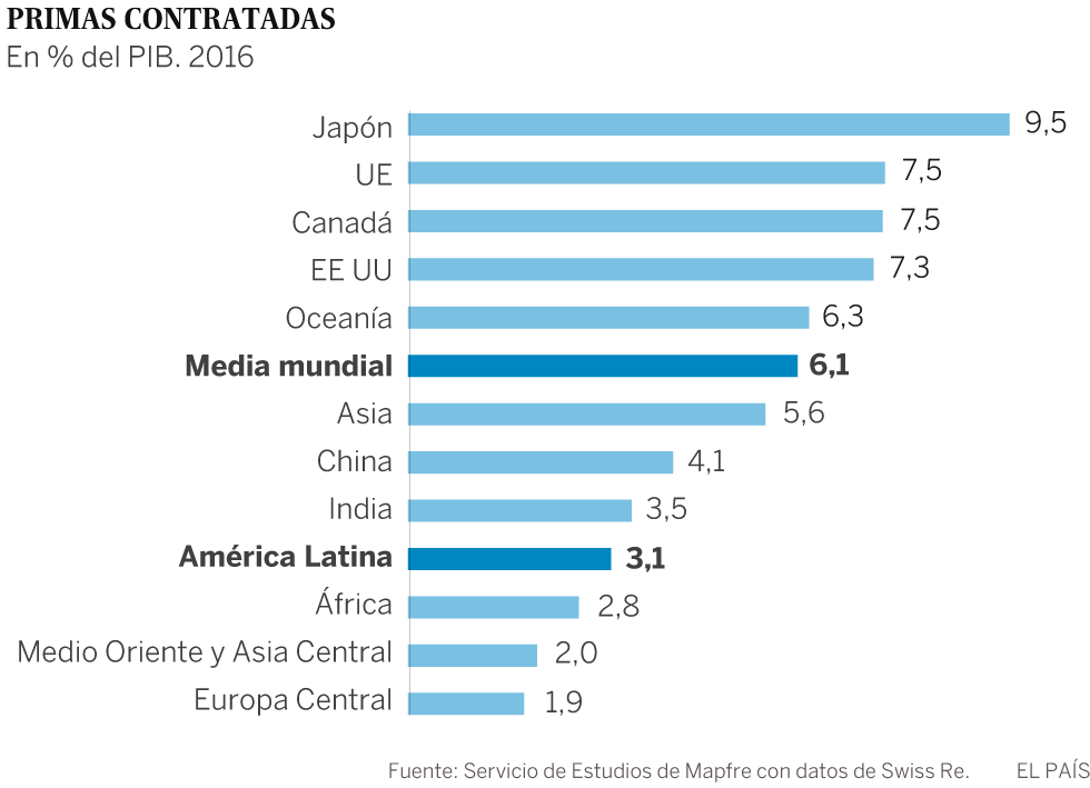 Una América Latina poco asegurada