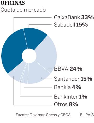 Cataluña pierde todos sus grandes bancos en ocho años