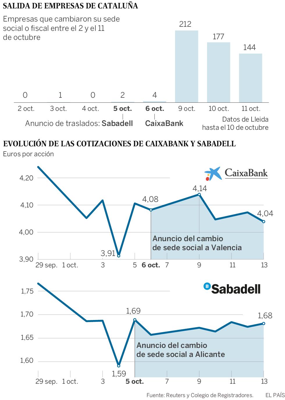Cómo y por qué huyó el dinero de Cataluña