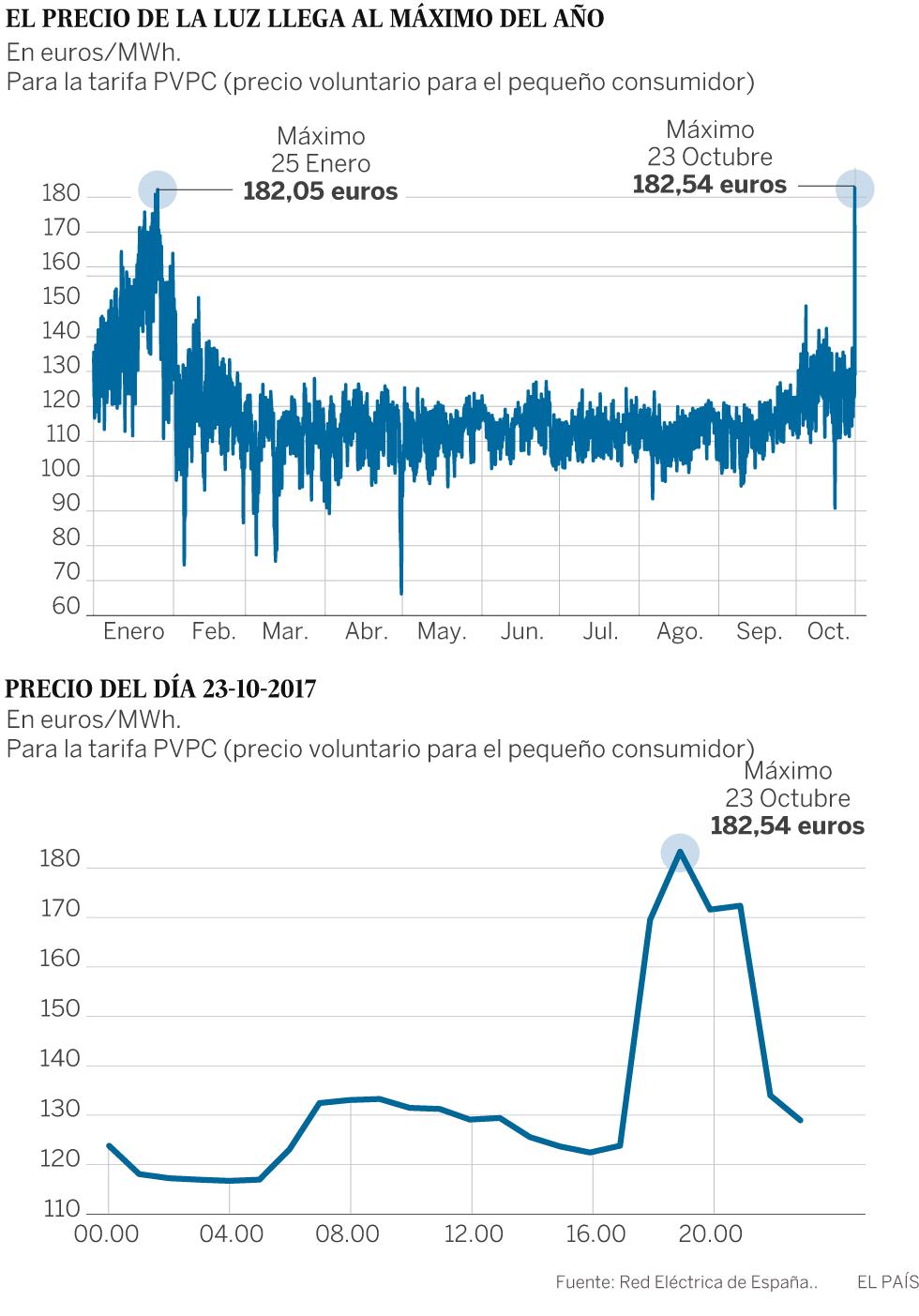 Evolución del precio del megavatio por hora en lo que va de año. Haz clic en la imagen para agrandarla.