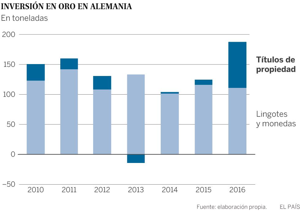 Lingotes para la jubilación: la fiebre del oro se propaga en Alemania