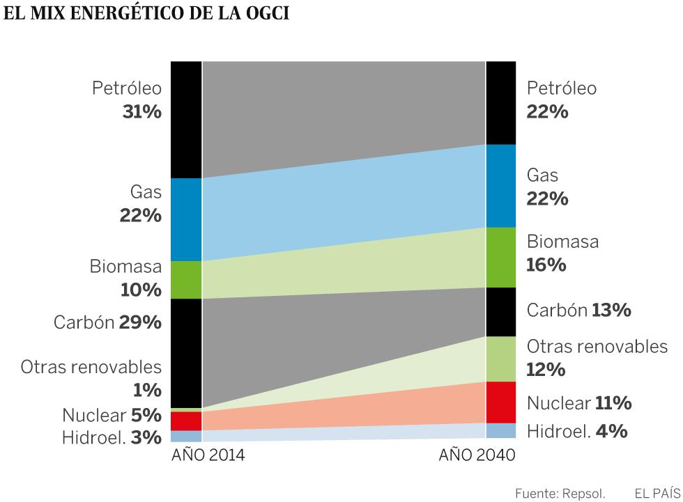 Petroleras con iniciativa ambiental