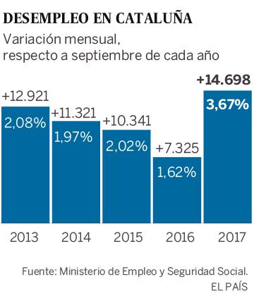 El paro registra la mayor subida en octubre en Cataluña desde 2008