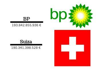 Comparación de la cifra de negocio de las empresas con los ingresos consignados en los presupuestos de los países.