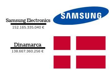 Comparación de la cifra de negocio de las empresas con los ingresos  consignados en los presupuestos 27cd59e4210