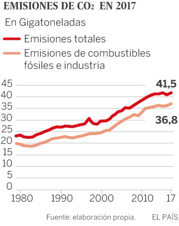 Cambio climático: Las emisiones mundiales de CO<sub>2<sub> vuelven a crecer en 2017