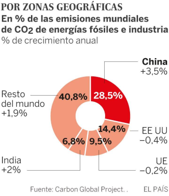Clima, cambio climático antropogénico... capitalista. - Página 8 1510243597_169204_1510588988_sumario_normal_recorte1