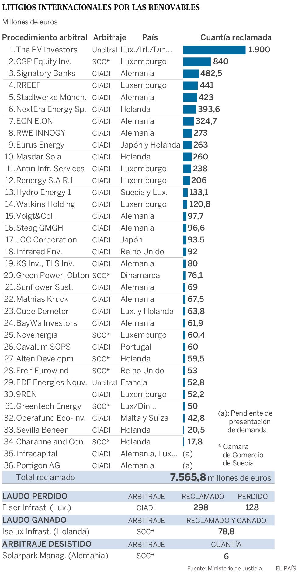 Los fondos extranjeros reclaman 7.566 millones por las primas de las renovables