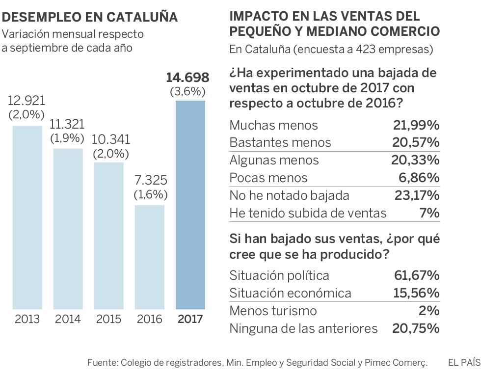 Cifras reales sobre la crisis catalana que preocupan