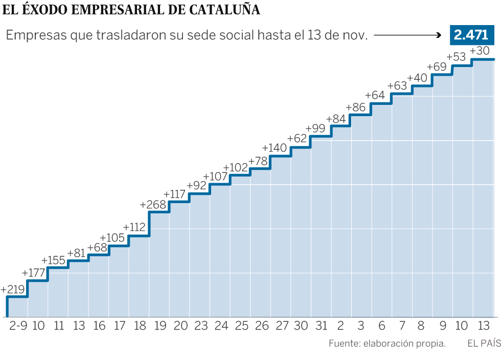 1.000 empresas han trasladado también su domicilio fiscal fuera de Cataluña