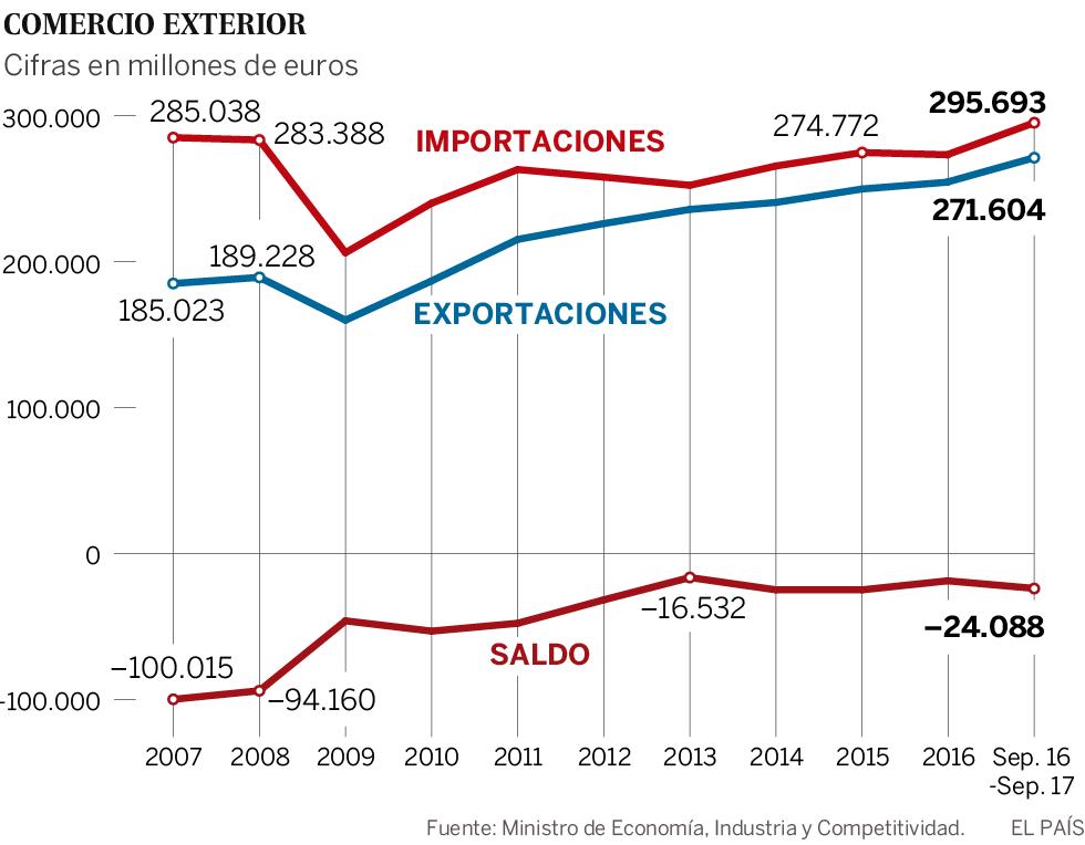 Las importaciones españolas superan el máximo histórico de 2007