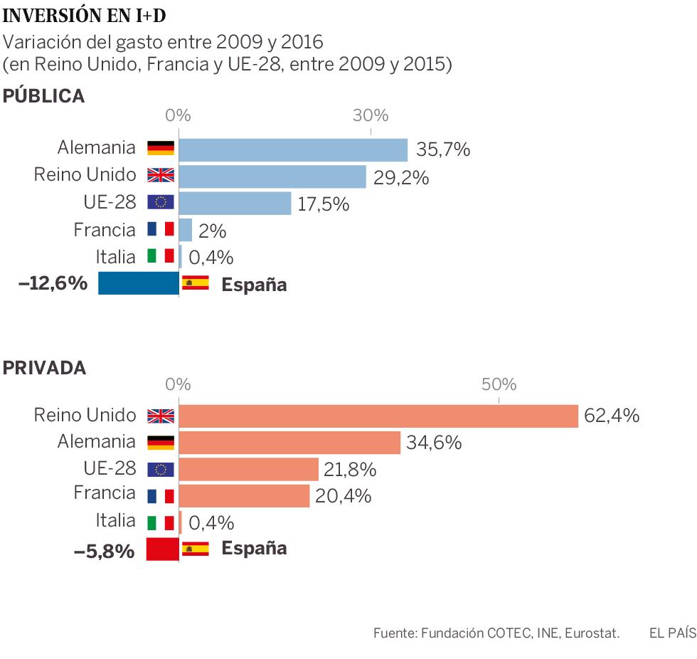 La inversión en I+D sigue perdiendo peso en España pese a la recuperación