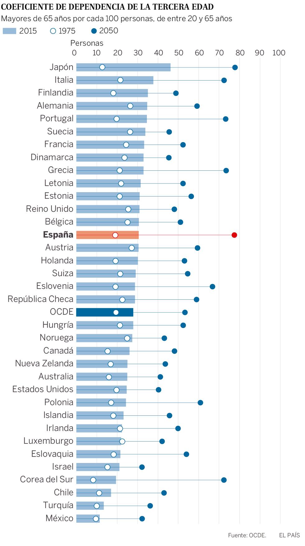 España en 2050: habrá 76 jubilados por cada 100 habitantes en edad de trabajar