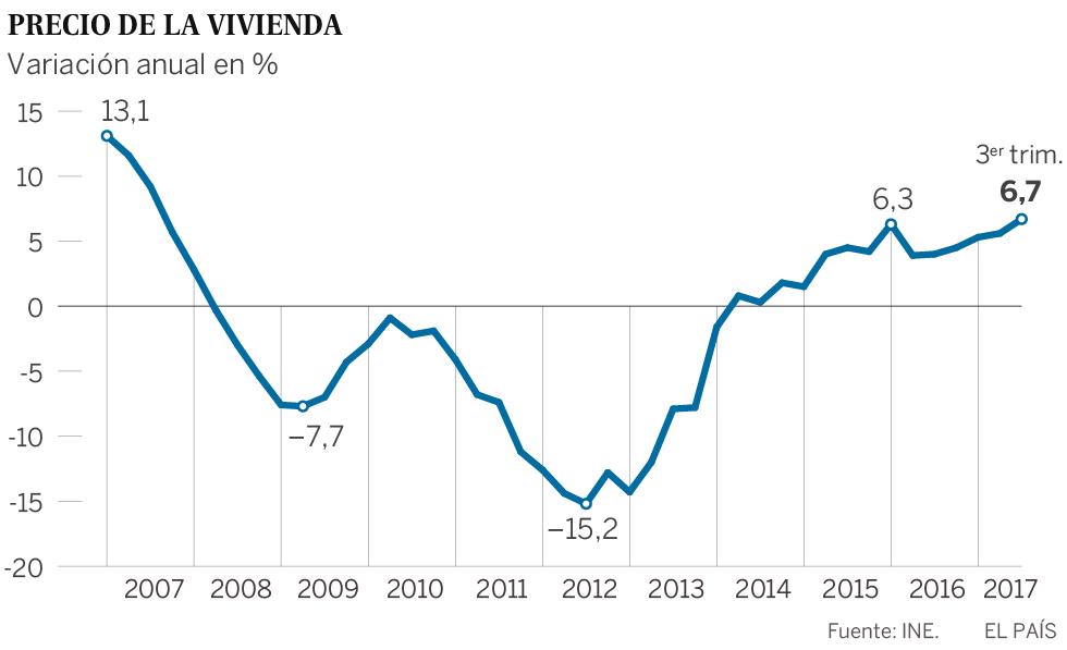 El precio de la vivienda subi un 6 7 en el tercer for Precio del mercado de concreto encerado