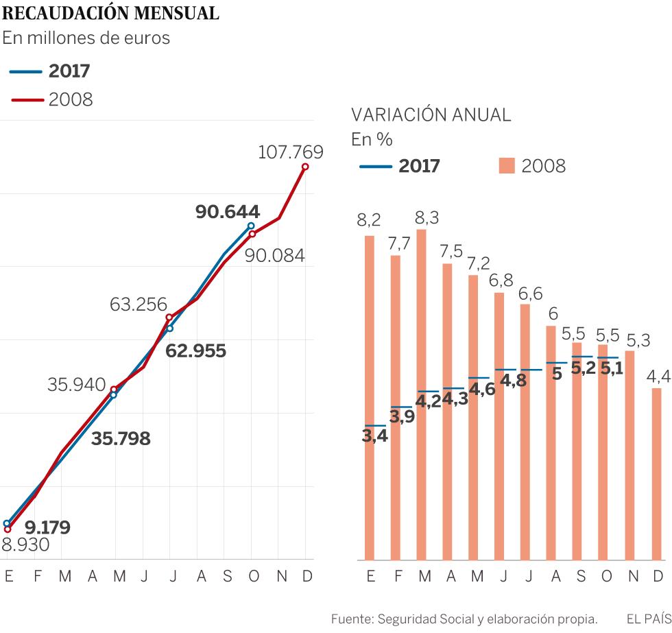 Los ingresos de cotizaciones sociales alcanzan un máximo histórico en 2017