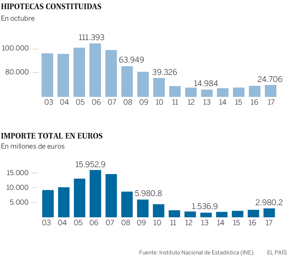 Más hipotecas, por mayor importe y con el interés mínimo histórico del 2,67%