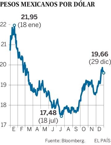 El Peso Mexicano Encara Un 2018 Difícil Tras Cerrar Su Mejor Año En Ro