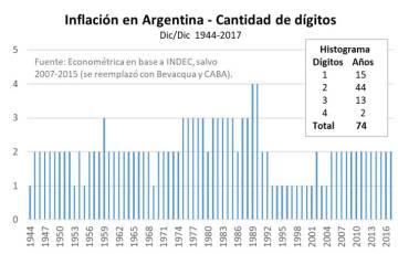 Argentina cierra 2017 con una inflación del 24,8%, un 46% más de lo previsto