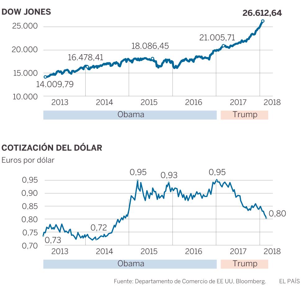 El crecimiento de EE UU se acelera al 2,3% el primer año de la presidencia Trump