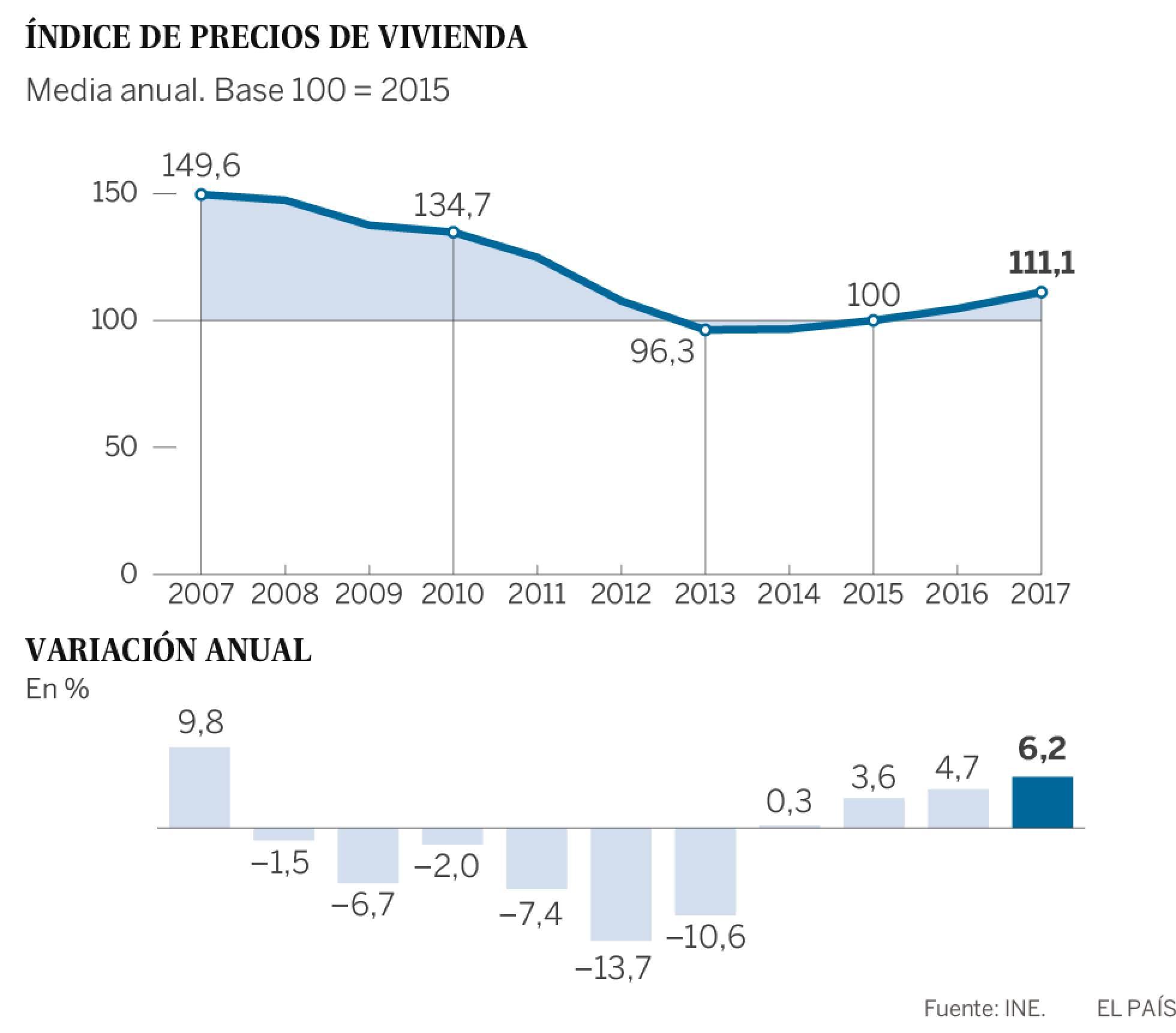 Realidades de la vivienda en el capitalismo español. Luchas contra los desahucios de viviendas. Inversiones y mercado inmobiliario - Página 21 1520501402_677524_1520527482_sumario_normal_recorte1