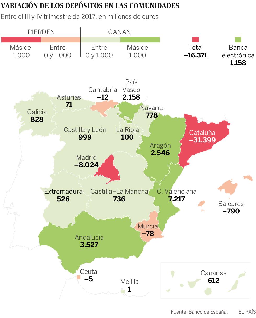 La banca en Cataluña perdió 31.400 millones en depósitos al final de año por el 'procés'