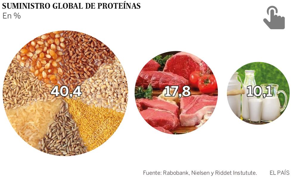 El gran negocio alimentario de las proteínas
