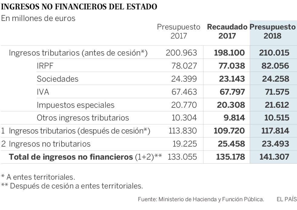 el gobierno aprueba unos presupuestos con más gastos y menos