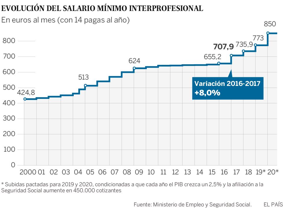 Los sueldos en España crecen cinco veces menos que en la zona euro
