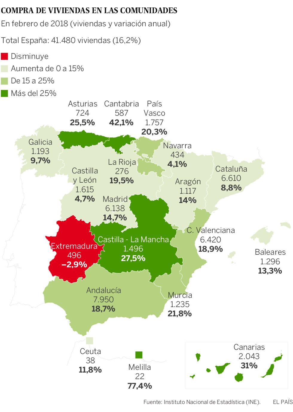 La compra de viviendas en espa a sigue disparada subi un for Compra de casas en madrid