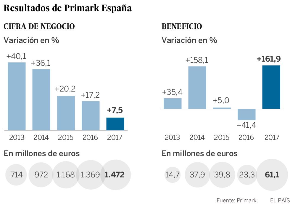 Primark frena su crecimiento en España pero dispara los beneficios