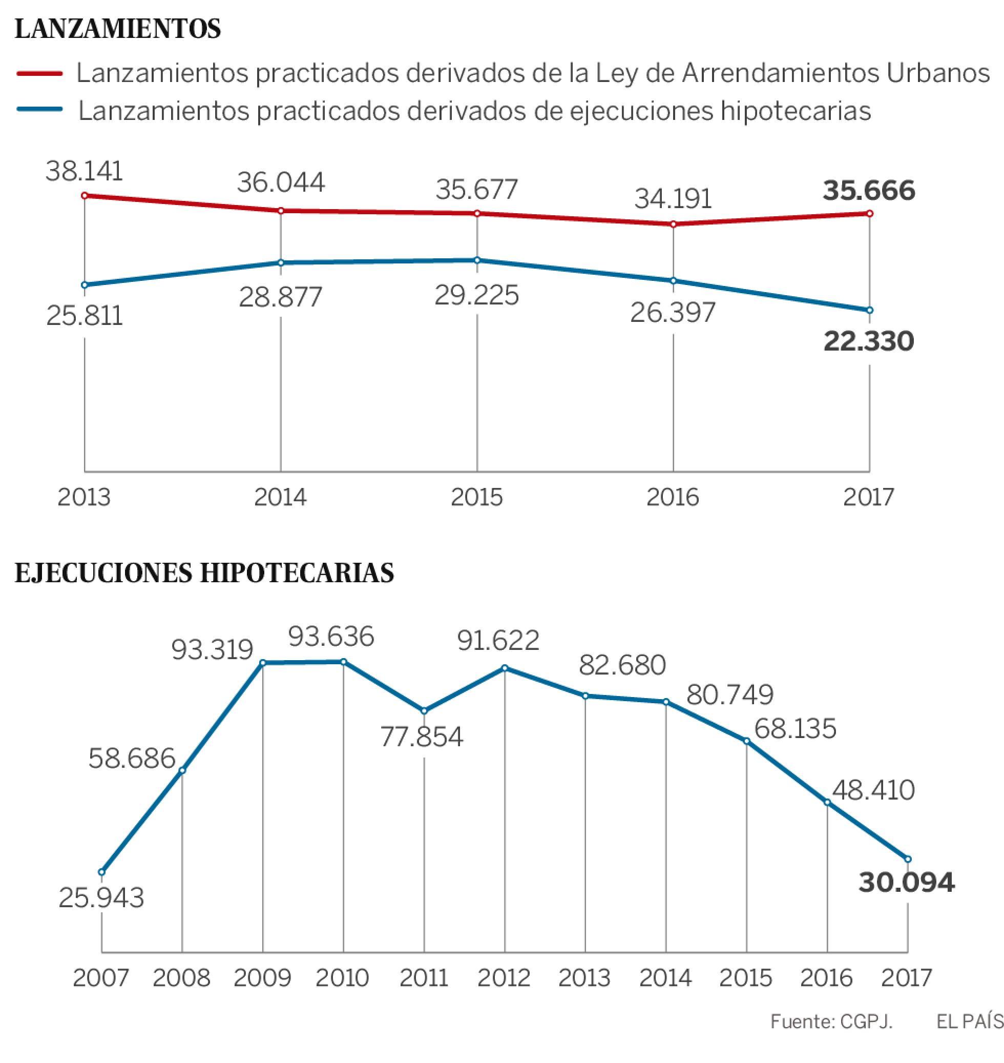 Realidades de la vivienda en el capitalismo español. Luchas contra los desahucios de viviendas. Inversiones y mercado inmobiliario - Página 21 1523717468_643018_1523729736_sumario_normal_recorte1