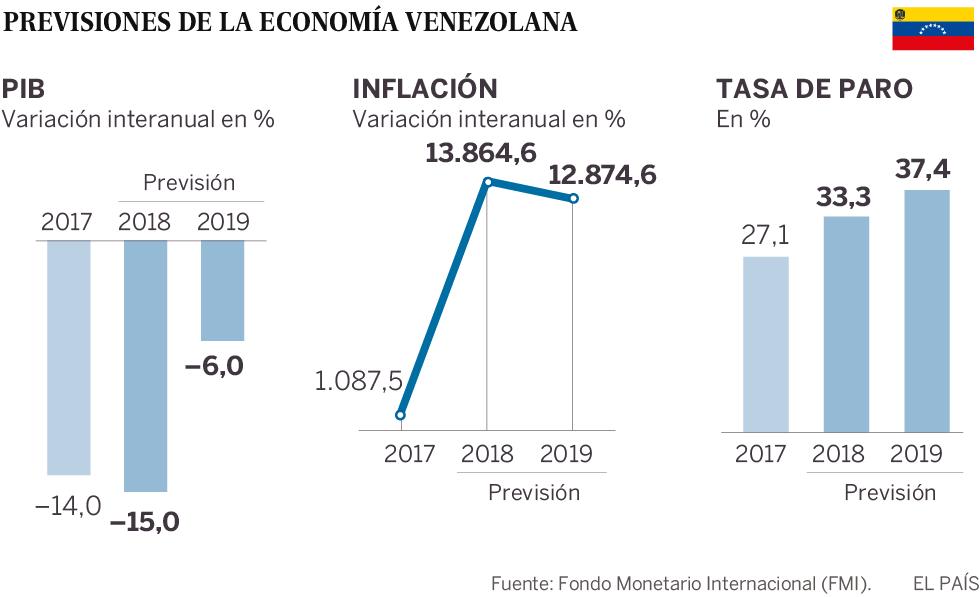El FMI prevé que los precios suban en Venezuela un 1.800.000% en dos años