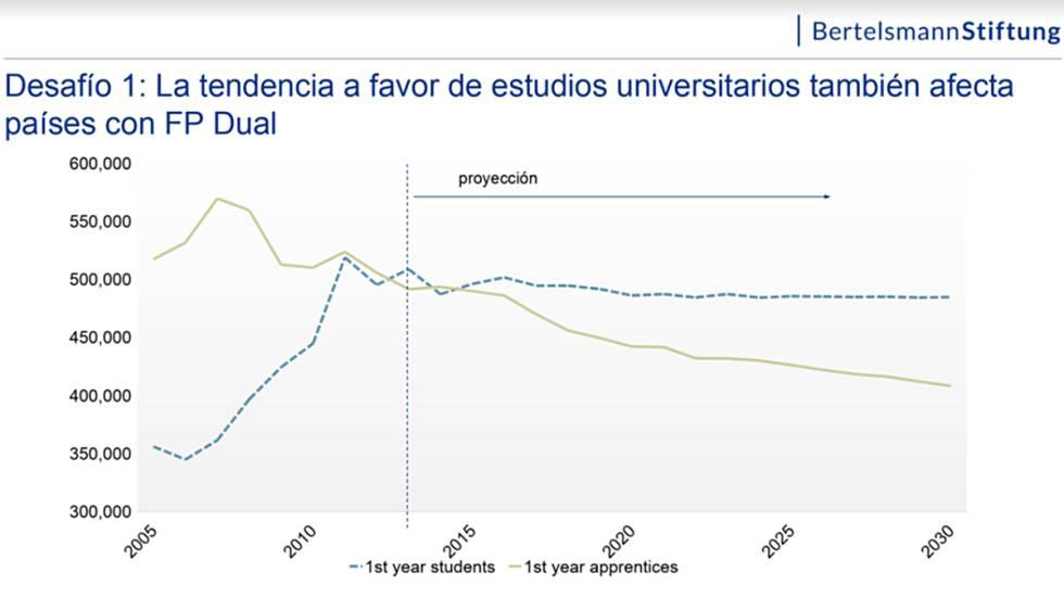 La línea marrón muestra la evolución de los alumnos alemanes matriculados en FP Dual y la azul discontinua los inscritos en la universidad