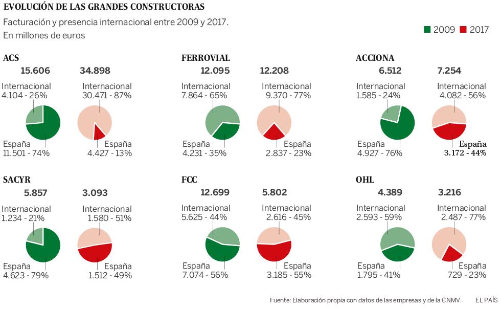 La década prodigiosa de las constructoras españolas