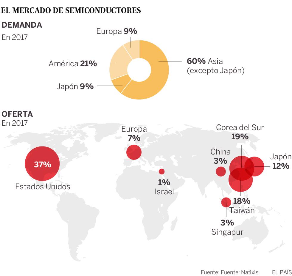 El dominio tecnológico de China pasa por los semiconductores