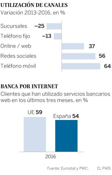 Tres modelos digitales que desafían a la banca tradicional