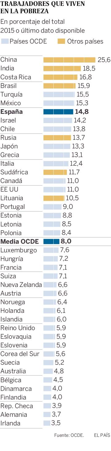 España es el país de la UE con más porcentaje de trabajadores pobres