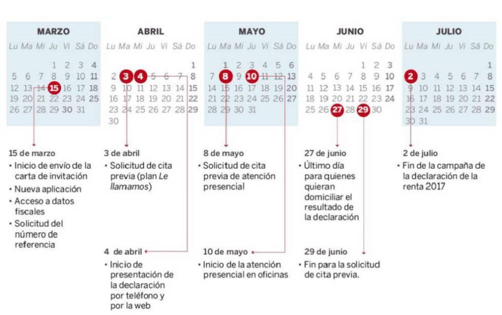 Aeat Calendario Fiscal 2019.Calendario De La Declaracion De La Renta 2017 2018 Fechas