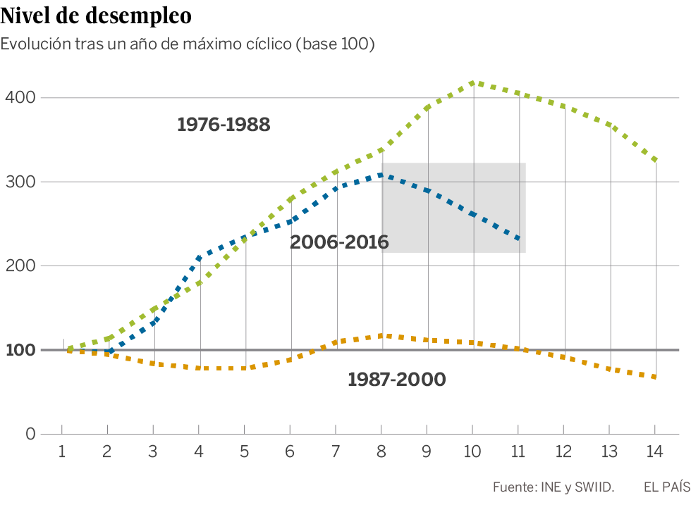 a54e3ec1c La desigualdad se enquista más en España que tras las crisis ...